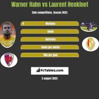 Warner Hahn vs Laurent Henkinet h2h player stats