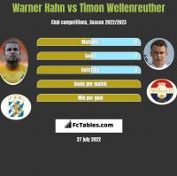 Warner Hahn vs Timon Wellenreuther h2h player stats