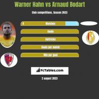 Warner Hahn vs Arnaud Bodart h2h player stats