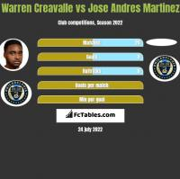 Warren Creavalle vs Jose Andres Martinez h2h player stats
