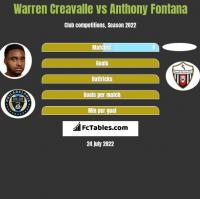 Warren Creavalle vs Anthony Fontana h2h player stats