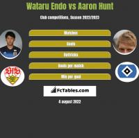 Wataru Endo vs Aaron Hunt h2h player stats