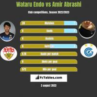 Wataru Endo vs Amir Abrashi h2h player stats