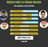 Wataru Endo vs Atakan Karazor h2h player stats