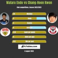 Wataru Endo vs Chang-Hoon Kwon h2h player stats