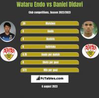 Wataru Endo vs Daniel Didavi h2h player stats