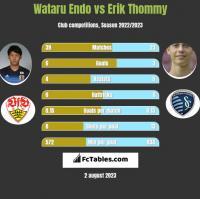 Wataru Endo vs Erik Thommy h2h player stats