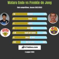 Wataru Endo vs Frenkie de Jong h2h player stats