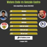 Wataru Endo vs Gonzalo Castro h2h player stats