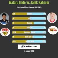 Wataru Endo vs Janik Haberer h2h player stats