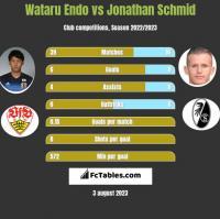 Wataru Endo vs Jonathan Schmid h2h player stats