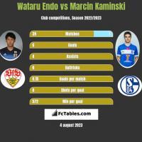 Wataru Endo vs Marcin Kamiński h2h player stats