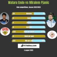 Wataru Endo vs Miralem Pjanić h2h player stats