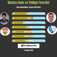 Wataru Endo vs Philipp Foerster h2h player stats
