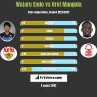 Wataru Endo vs Orel Mangala h2h player stats