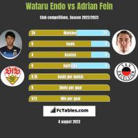 Wataru Endo vs Adrian Fein h2h player stats