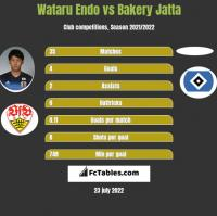 Wataru Endo vs Bakery Jatta h2h player stats