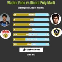Wataru Endo vs Ricard Puig Marti h2h player stats