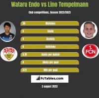 Wataru Endo vs Lino Tempelmann h2h player stats