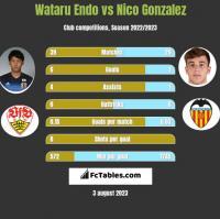 Wataru Endo vs Nico Gonzalez h2h player stats