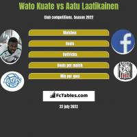 Wato Kuate vs Aatu Laatikainen h2h player stats