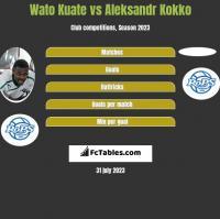 Wato Kuate vs Aleksandr Kokko h2h player stats