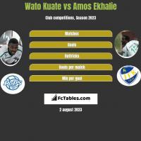 Wato Kuate vs Amos Ekhalie h2h player stats