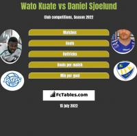 Wato Kuate vs Daniel Sjoelund h2h player stats