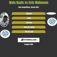 Wato Kuate vs Eeto Muinonen h2h player stats
