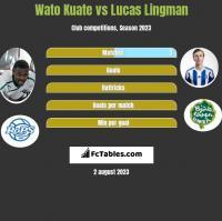 Wato Kuate vs Lucas Lingman h2h player stats