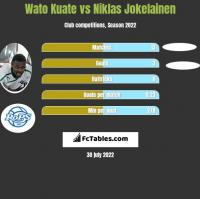 Wato Kuate vs Niklas Jokelainen h2h player stats