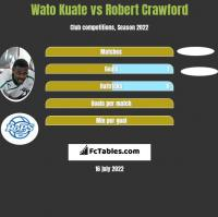 Wato Kuate vs Robert Crawford h2h player stats