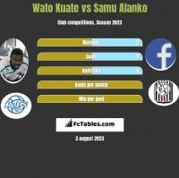 Wato Kuate vs Samu Alanko h2h player stats