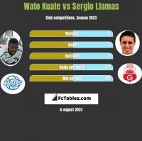 Wato Kuate vs Sergio Llamas h2h player stats