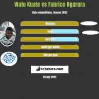 Wato Kuate vs Fabrice Ngarura h2h player stats