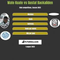 Wato Kuate vs Gustaf Backaliden h2h player stats
