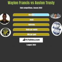 Waylon Francis vs Auston Trusty h2h player stats