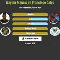 Waylon Francis vs Francisco Calvo h2h player stats