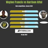 Waylon Francis vs Harrison Afful h2h player stats