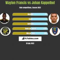Waylon Francis vs Johan Kappelhof h2h player stats