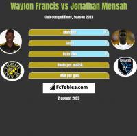 Waylon Francis vs Jonathan Mensah h2h player stats