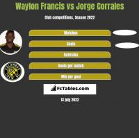 Waylon Francis vs Jorge Corrales h2h player stats