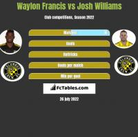 Waylon Francis vs Josh Williams h2h player stats