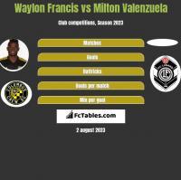 Waylon Francis vs Milton Valenzuela h2h player stats