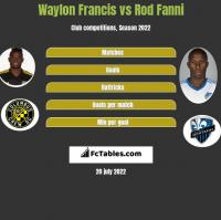 Waylon Francis vs Rod Fanni h2h player stats
