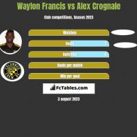 Waylon Francis vs Alex Crognale h2h player stats