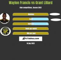 Waylon Francis vs Grant Lillard h2h player stats