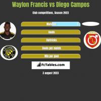 Waylon Francis vs Diego Campos h2h player stats