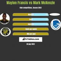 Waylon Francis vs Mark McKenzie h2h player stats
