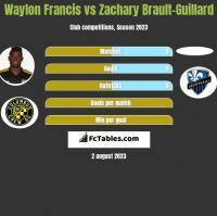 Waylon Francis vs Zachary Brault-Guillard h2h player stats